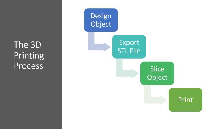 3dprintingprocess