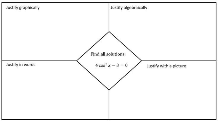 blank diamond paper solving trig equation